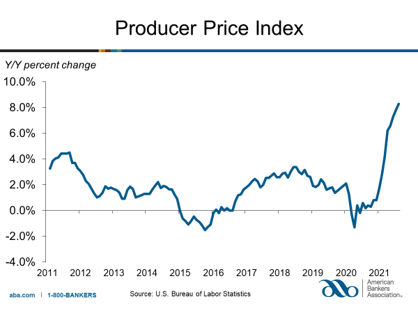 Producer Prices Rose 0.7% in August