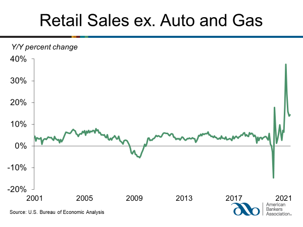 Retail Sales Increase in August