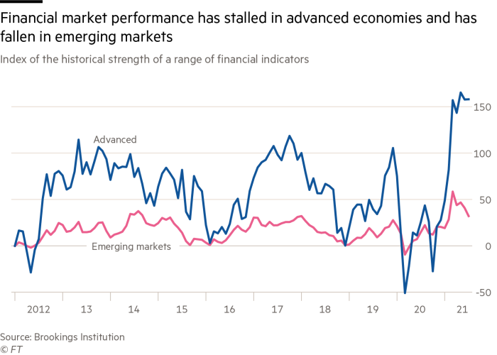 Financial market performance has stalled in advanced economies and has fallen in emerging markets