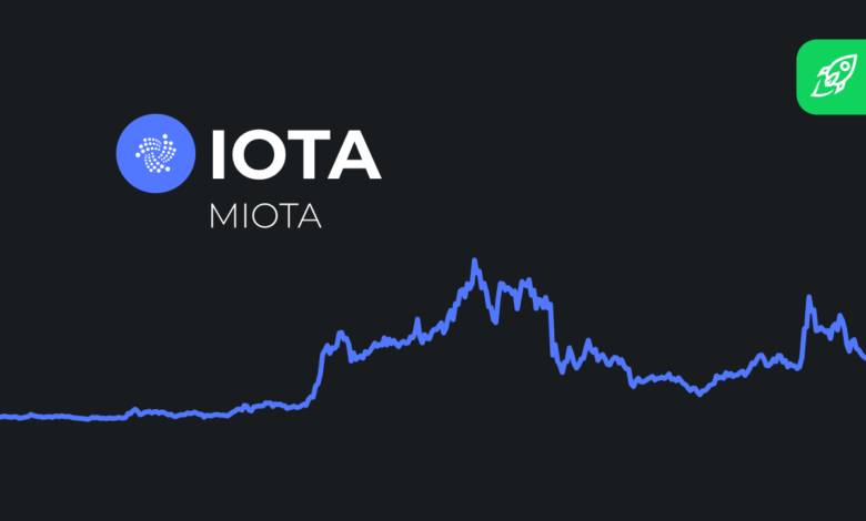 miota-price-prediction