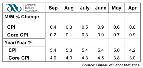 Consumer Prices Rise in September
