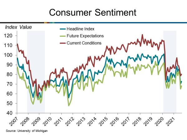 Consumer Sentiment Rises in September