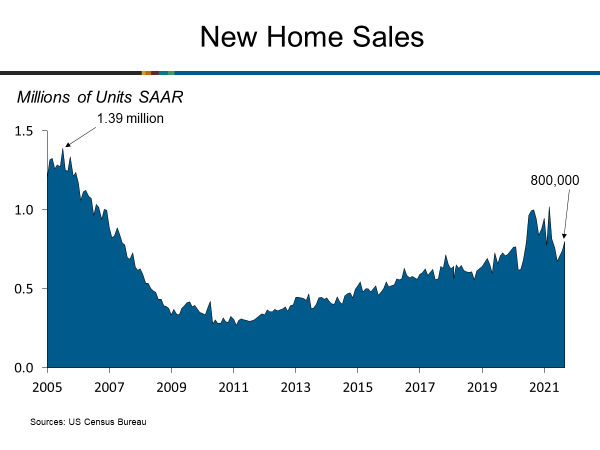 New Home Sales Rise in September
